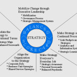 The Strategy Focused Organization and the Balanced Scorecard