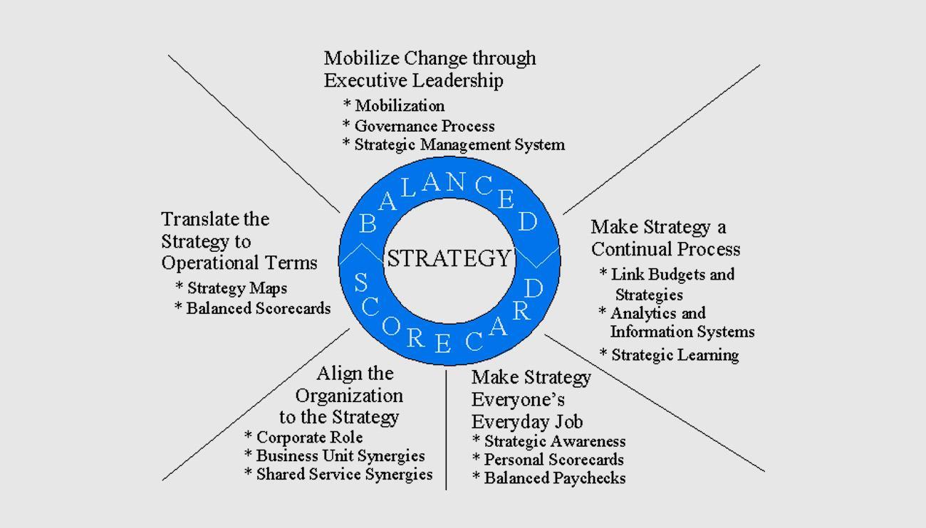 The Strategy Focused Organization and the Balanced Scorecard