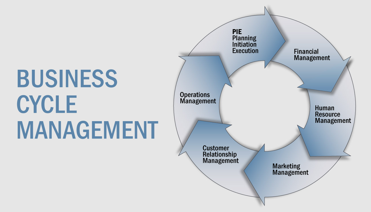 Business Cycle Management