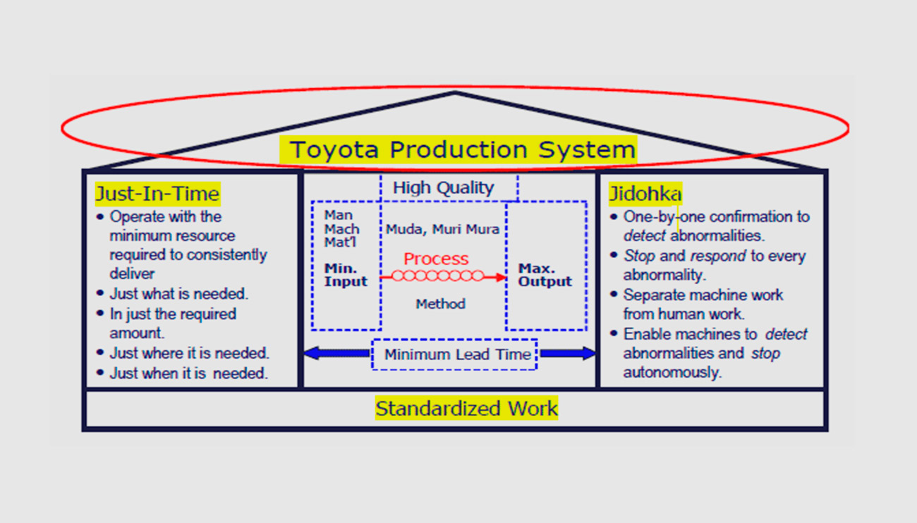 TPS (Toyota Production System) Training