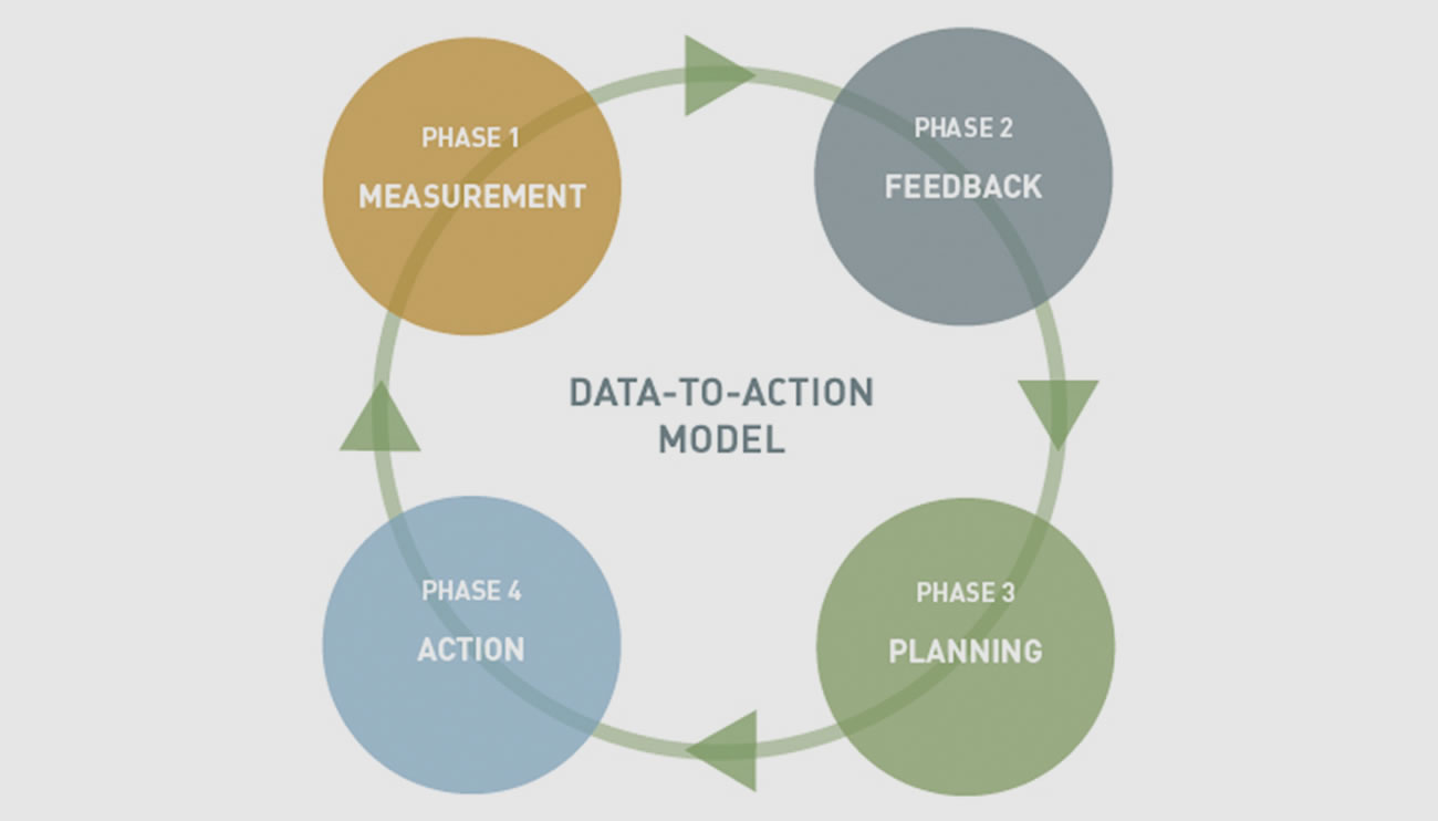 The Managing Transitions Model